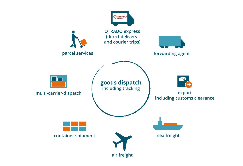 Transport | QTRADO Logistics